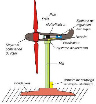 Qu n a nergies renouvelables l 39 nergie olienne - Un editorial sur l energie electrique ...